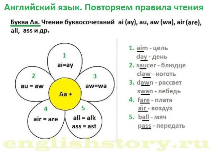 Английский язык. Повторяем правила чтения к экзамену