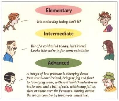 Сайт изучение английского языка самостоятельно по уровням