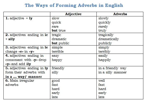 ВСЕ способы образования наречий в английском языке