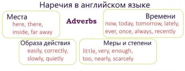 Виды наречий в английском языке